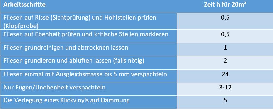 tabelle-zeit-fuer-arbeitsschritte-vinylverlegung-auf-fliesen