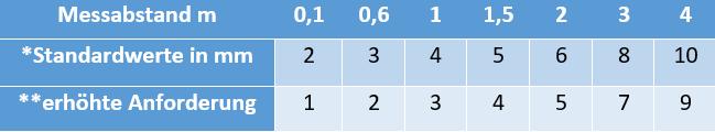 Tabelle: Anforderungen Ebenheiten beim Fussboden