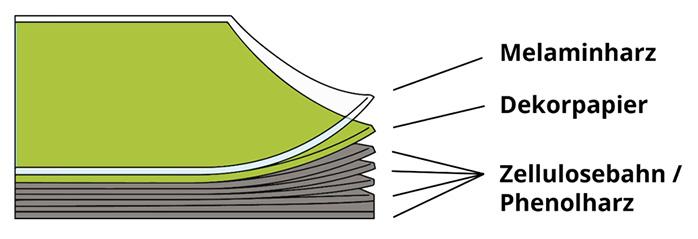 Aufbau der HPL-Schichtstoffplatten
