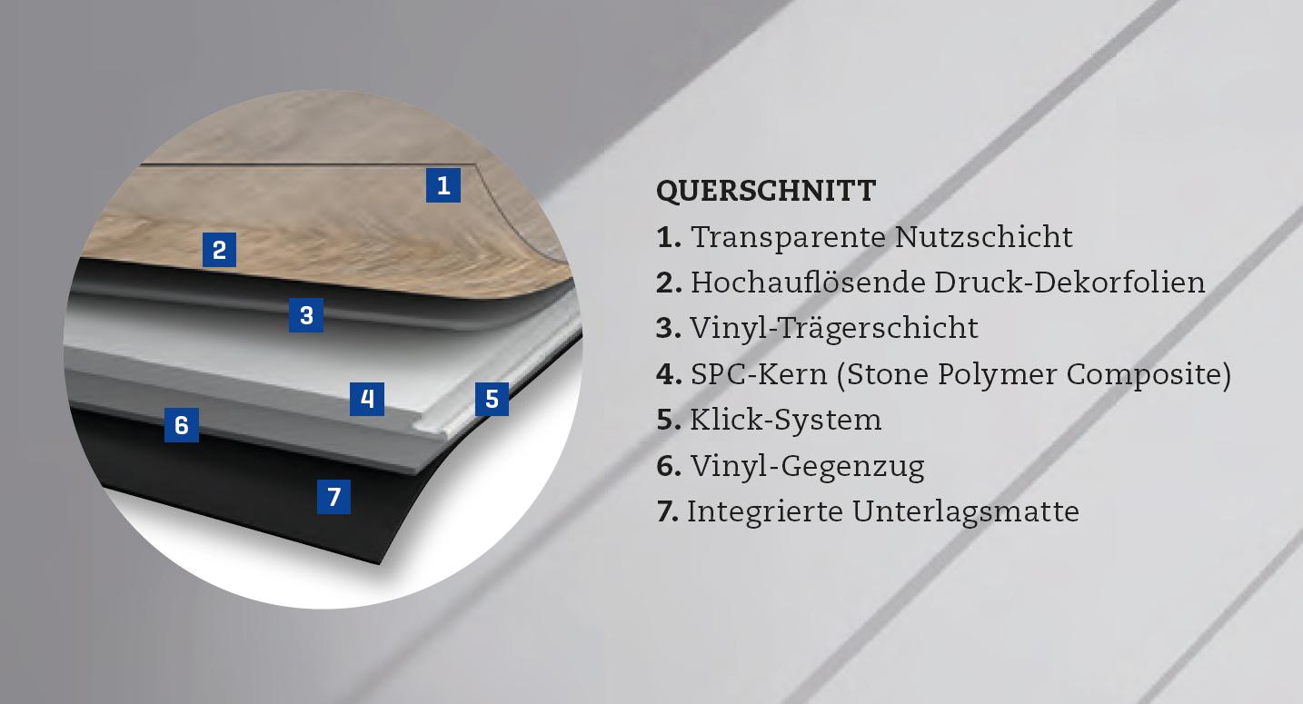Aufbau eines hochwertigen 6-Schichten Rigid Vinyls im Querschnitt.